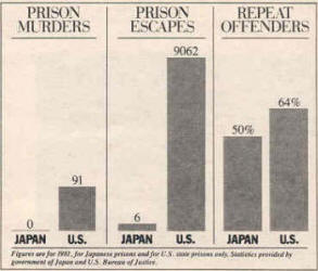 PARADE japan prisons chart